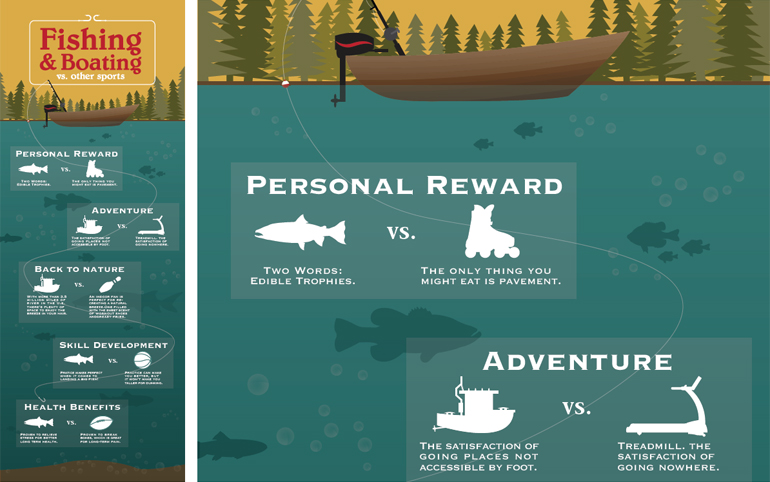 Cody Andres, Fishing and Boating Infographic, 2014